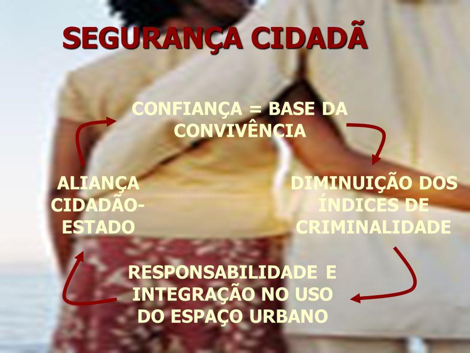 CONFIANÇA = BASE DA CONVIVÊNCIA DIMINUIÇÃO DOS ÍNDICES DE CRIMINALIDADE RESPONSABILIDADE E INTEGRAÇÃO NO USO DO ESPAÇO URBANO ALIANÇA CIDADÃO- ESTADO