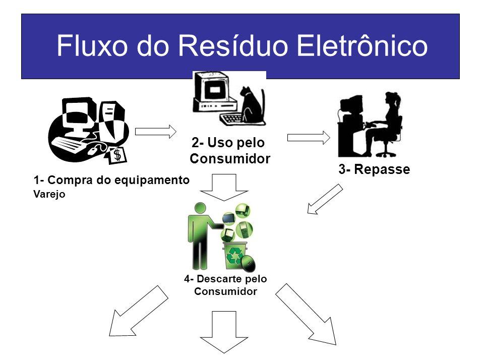 Fluxo do Resíduo Eletrônico 1- Compra do equipamento Varejo 2- Uso pelo Consumidor 4- Descarte pelo Consumidor 3- Repasse