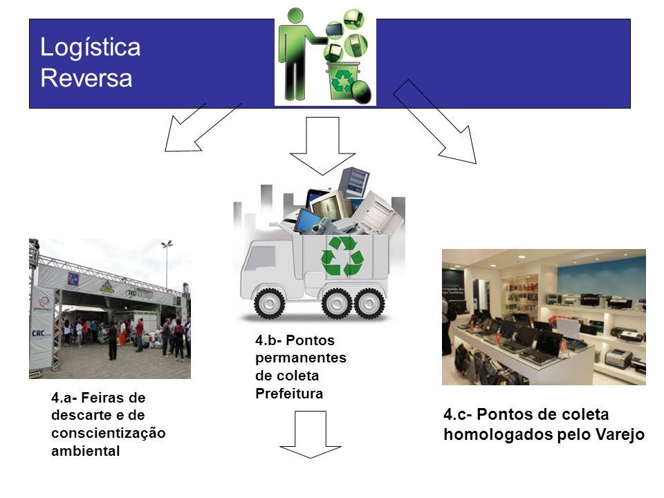 4.b- Pontos permanentes de coleta Prefeitura 4.a- Feiras de descarte e de conscientização ambiental 4.c- Pontos de coleta homologados pelo Varejo Logí