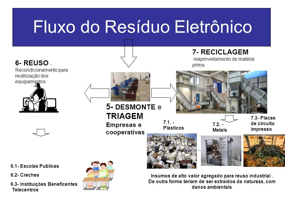Fluxo do Resíduo Eletrônico 5- DESMONTE e TRIAGEM Empresas e cooperativas 6- REUSO - Recondicionamento para reutilização dos equipamentos 6.3- Institu