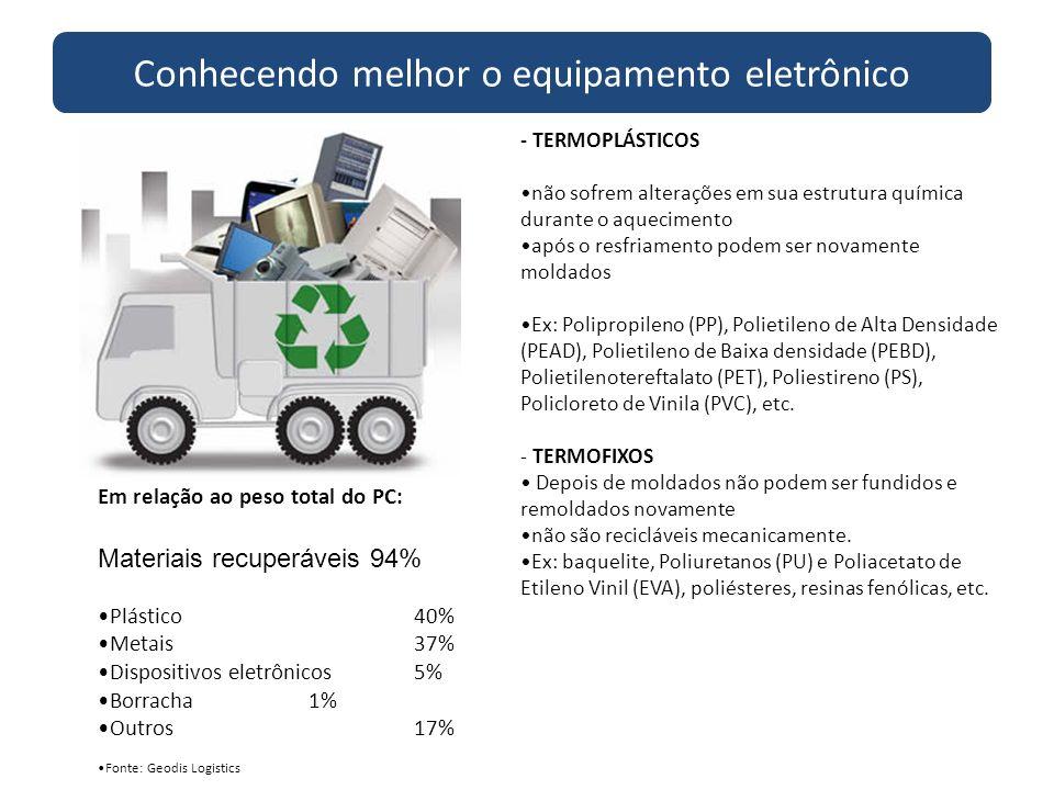 Em relação ao peso total do PC: Materiais recuperáveis 94% Plástico 40% Metais 37% Dispositivos eletrônicos 5% Borracha 1% Outros 17% Fonte: Geodis Lo