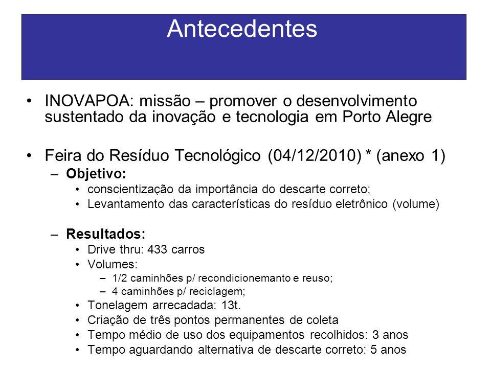 Antecedentes INOVAPOA: missão – promover o desenvolvimento sustentado da inovação e tecnologia em Porto Alegre Feira do Resíduo Tecnológico (04/12/201