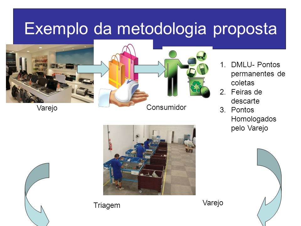 Exemplo da metodologia proposta Varejo Consumidor 1.DMLU- Pontos permanentes de coletas 2.Feiras de descarte 3.Pontos Homologados pelo Varejo Varejo T