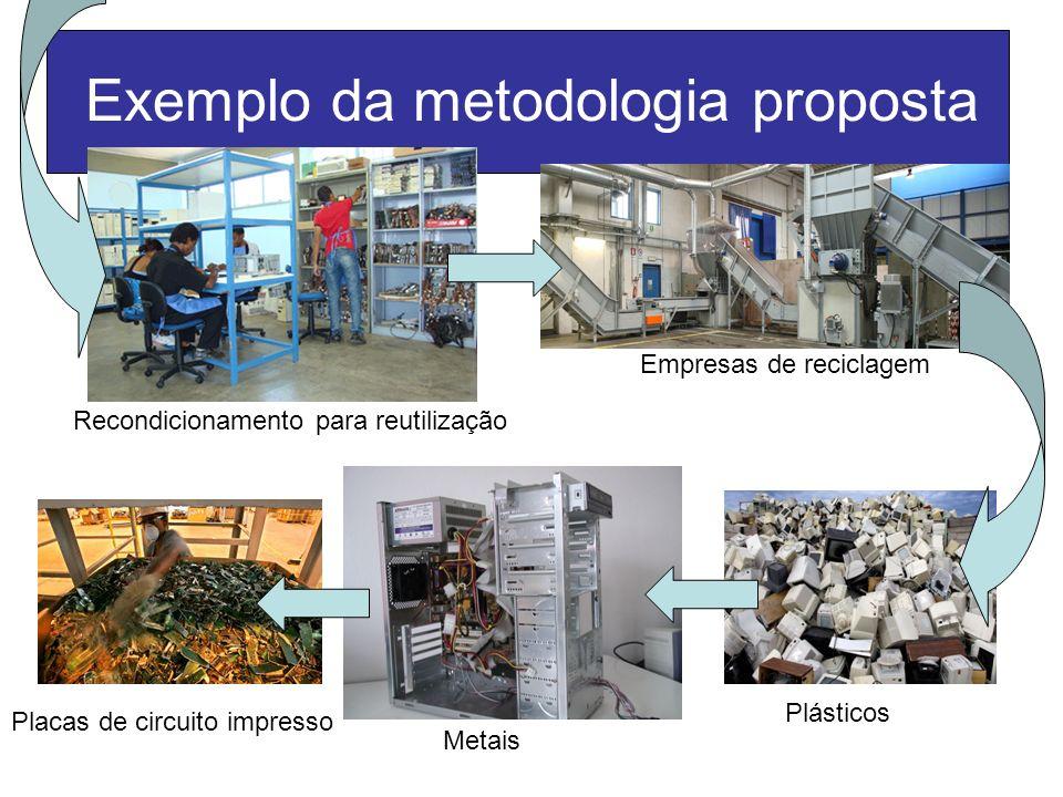 Exemplo da metodologia proposta Recondicionamento para reutilização Empresas de reciclagem Plásticos Metais Placas de circuito impresso