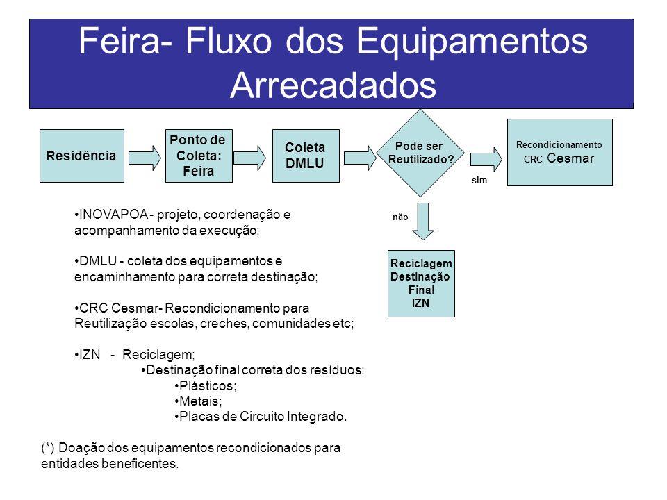 Feira- Fluxo dos Equipamentos Arrecadados Residência Ponto de Coleta: Feira Recondicionamento CRC Cesmar Coleta DMLU Pode ser Reutilizado? Reciclagem