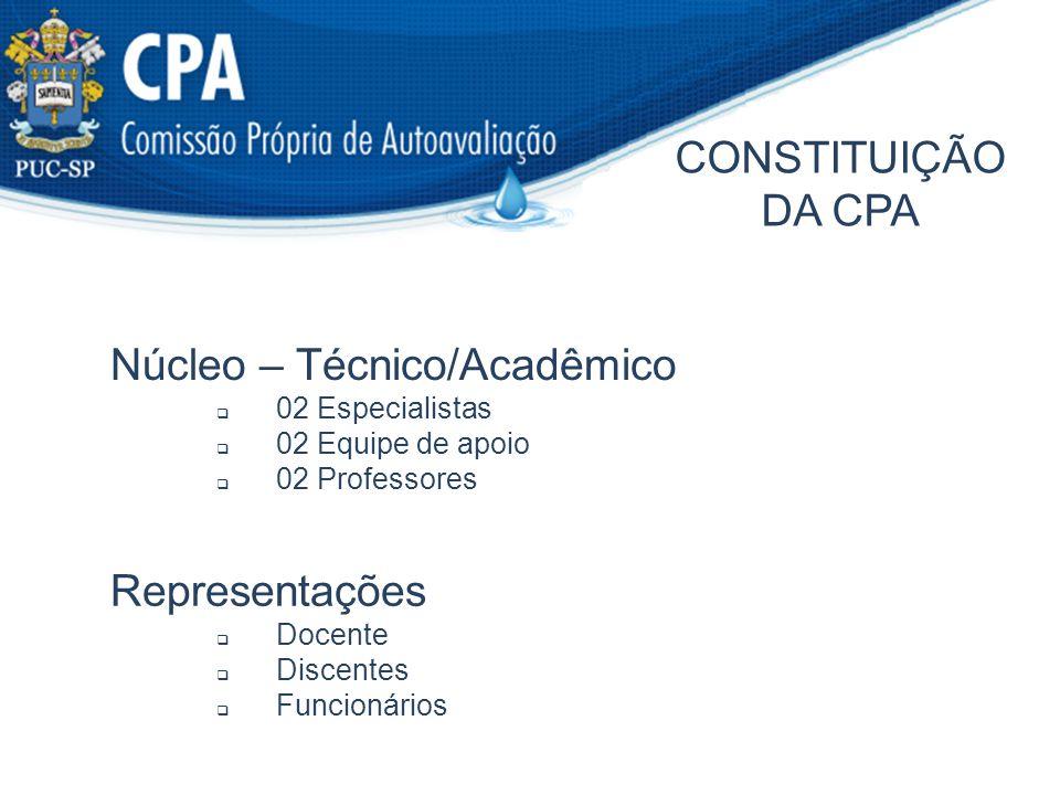 CONSTITUIÇÃO DA CPA Núcleo – Técnico/Acadêmico 02 Especialistas 02 Equipe de apoio 02 Professores Representações Docente Discentes Funcionários