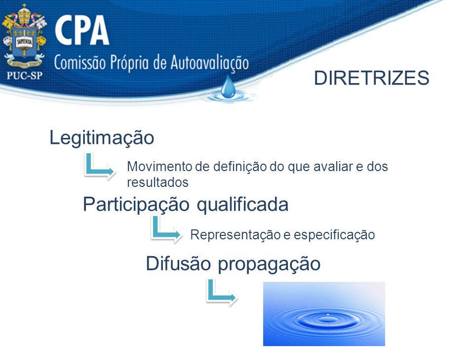 DIRETRIZES Legitimação Participação qualificada Difusão propagação Movimento de definição do que avaliar e dos resultados Representação e especificaçã