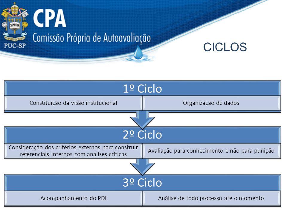 CICLOS 3º Ciclo Acompanhamento do PDIAnálise de todo processo até o momento 2º Ciclo Consideração dos critérios externos para construir referenciais i