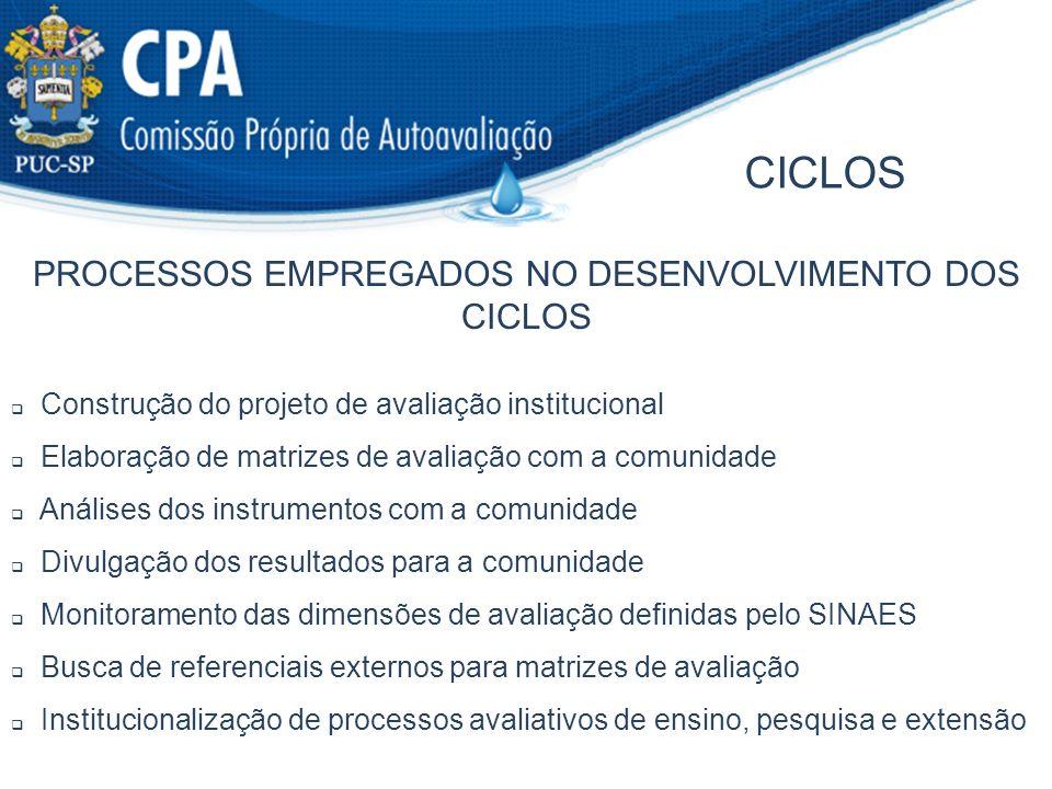 PROCESSOS EMPREGADOS NO DESENVOLVIMENTO DOS CICLOS CICLOS Construção do projeto de avaliação institucional Elaboração de matrizes de avaliação com a c