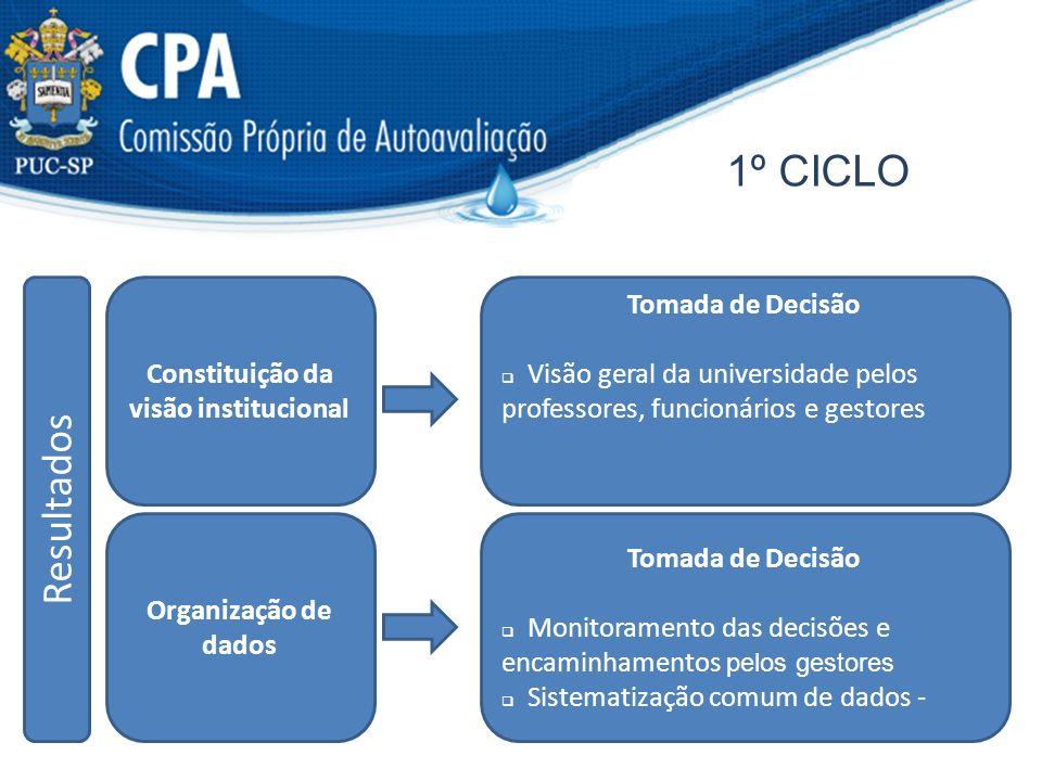 1º CICLO R e s u l t a d o s Constituição da visão institucional Organização de dados Tomada de Decisão Monitoramento das decisões e encaminhamentos p