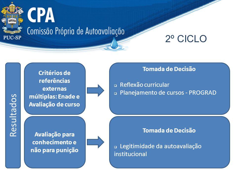 2º CICLO R e s u l t a d o s Critérios de referências externas múltiplas: Enade e Avaliação de curso Avaliação para conhecimento e não para punição To