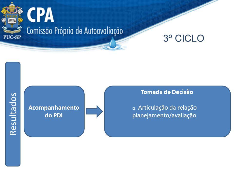 3º CICLO R e s u l t a d o s Acompanhamento do PDI Tomada de Decisão Articulação da relação planejamento/avaliação