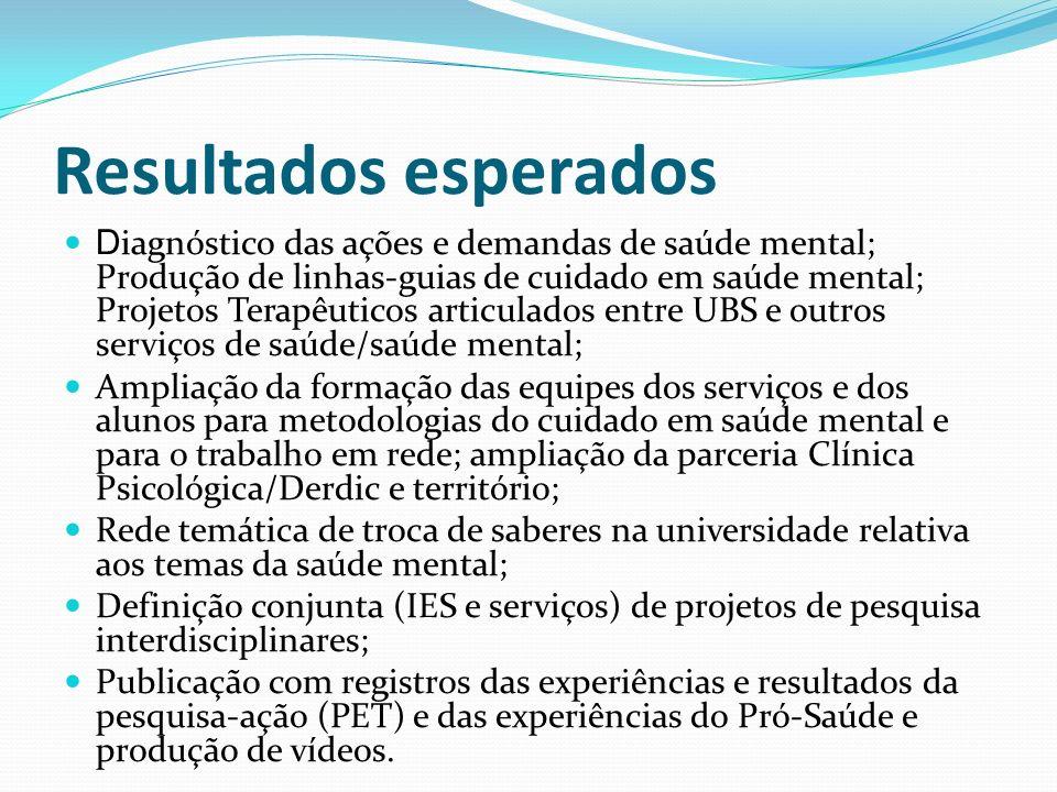 Resultados esperados D iagnóstico das ações e demandas de saúde mental; Produção de linhas-guias de cuidado em saúde mental; Projetos Terapêuticos art