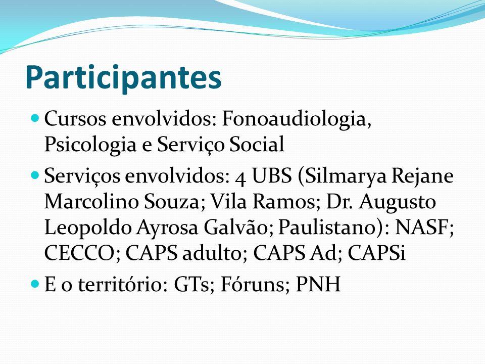 Participantes Cursos envolvidos: Fonoaudiologia, Psicologia e Serviço Social Serviços envolvidos: 4 UBS (Silmarya Rejane Marcolino Souza; Vila Ramos;