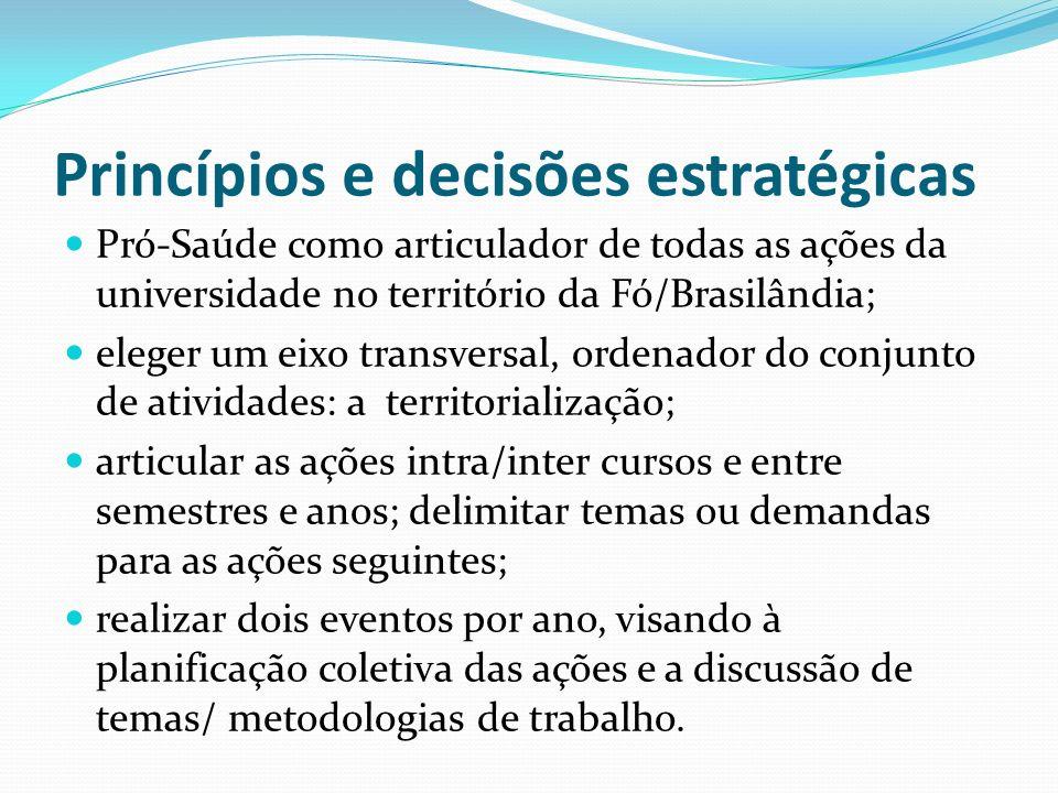 Princípios e decisões estratégicas Pró-Saúde como articulador de todas as ações da universidade no território da Fó/Brasilândia; eleger um eixo transv