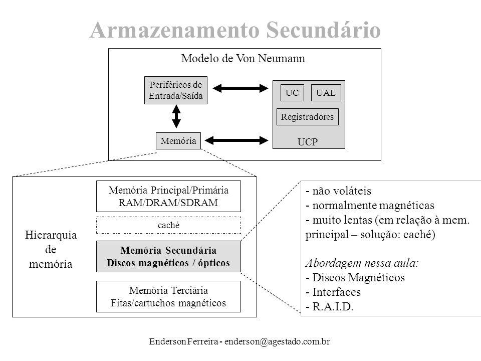 Enderson Ferreira - enderson@agestado.com.br Armazenamento Secundário Periféricos de Entrada/Saída UCUAL Registradores Memória Memória Principal/Primá
