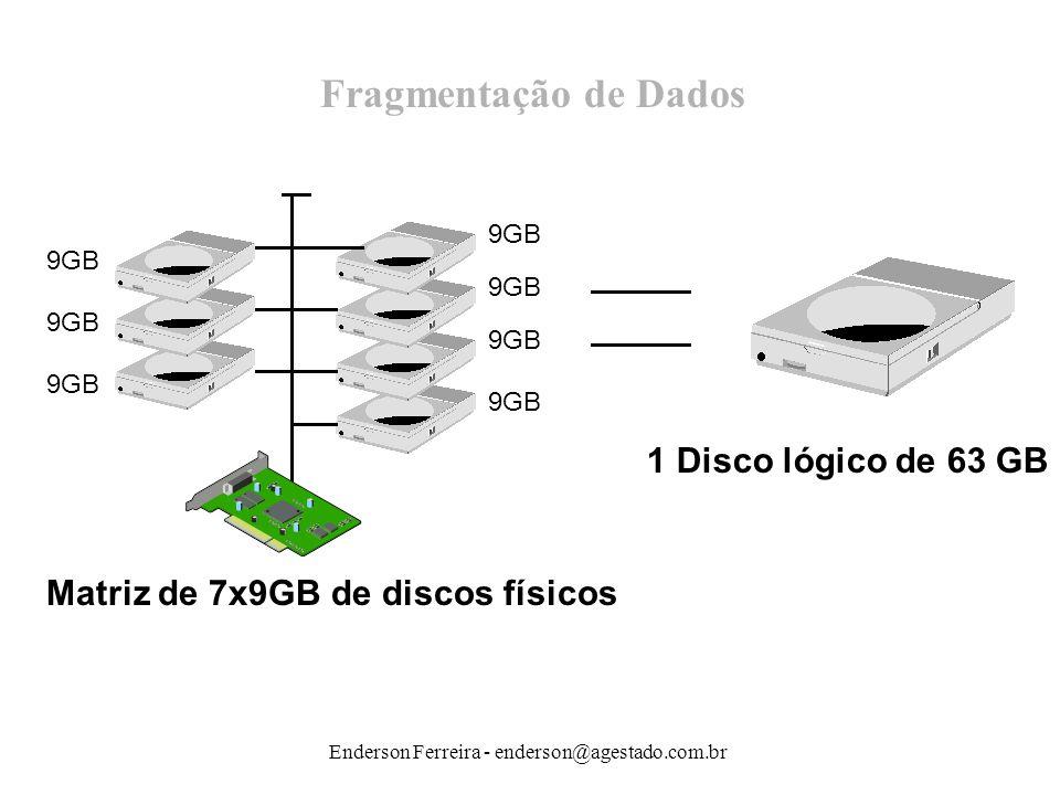 Enderson Ferreira - enderson@agestado.com.br Fragmentação de Dados 9GB Matriz de 7x9GB de discos físicos 1 Disco lógico de 63 GB