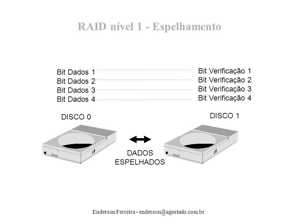 Enderson Ferreira - enderson@agestado.com.br RAID nível 1 - Espelhamento Bit Dados 1 Bit Dados 2 Bit Dados 3 Bit Dados 4 DISCO 0 Bit Verificação 1 Bit
