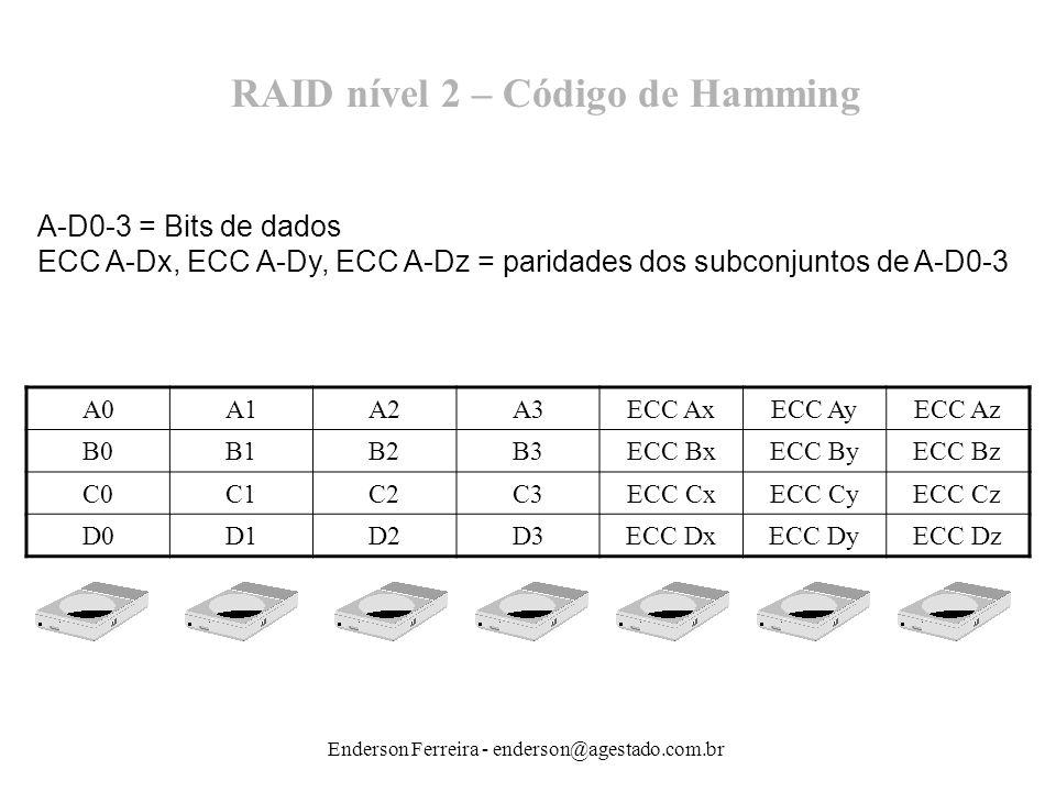Enderson Ferreira - enderson@agestado.com.br RAID nível 2 – Código de Hamming A-D0-3 = Bits de dados ECC A-Dx, ECC A-Dy, ECC A-Dz = paridades dos subc