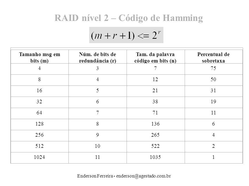 Enderson Ferreira - enderson@agestado.com.br RAID nível 2 – Código de Hamming Tamanho msg em bits (m) Núm. de bits de redundância (r) Tam. da palavra