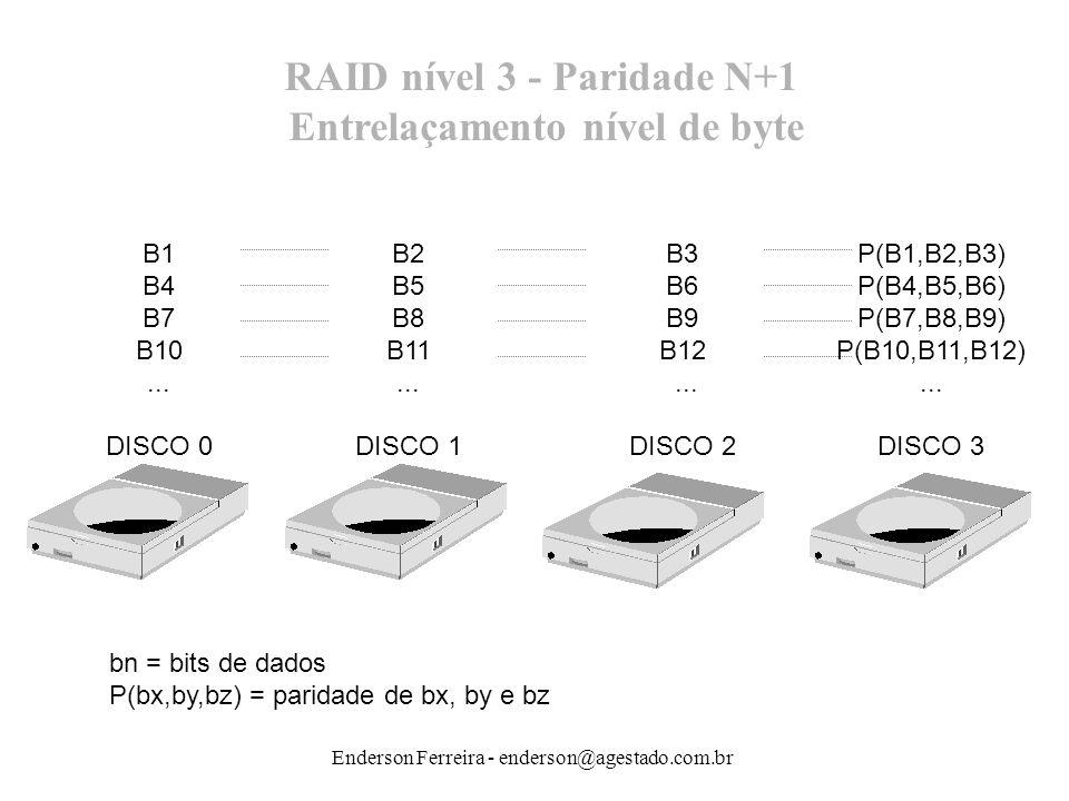 Enderson Ferreira - enderson@agestado.com.br RAID nível 3 - Paridade N+1 Entrelaçamento nível de byte B1 B4 B7 B10... DISCO 0 B2 B5 B8 B11... DISCO 1