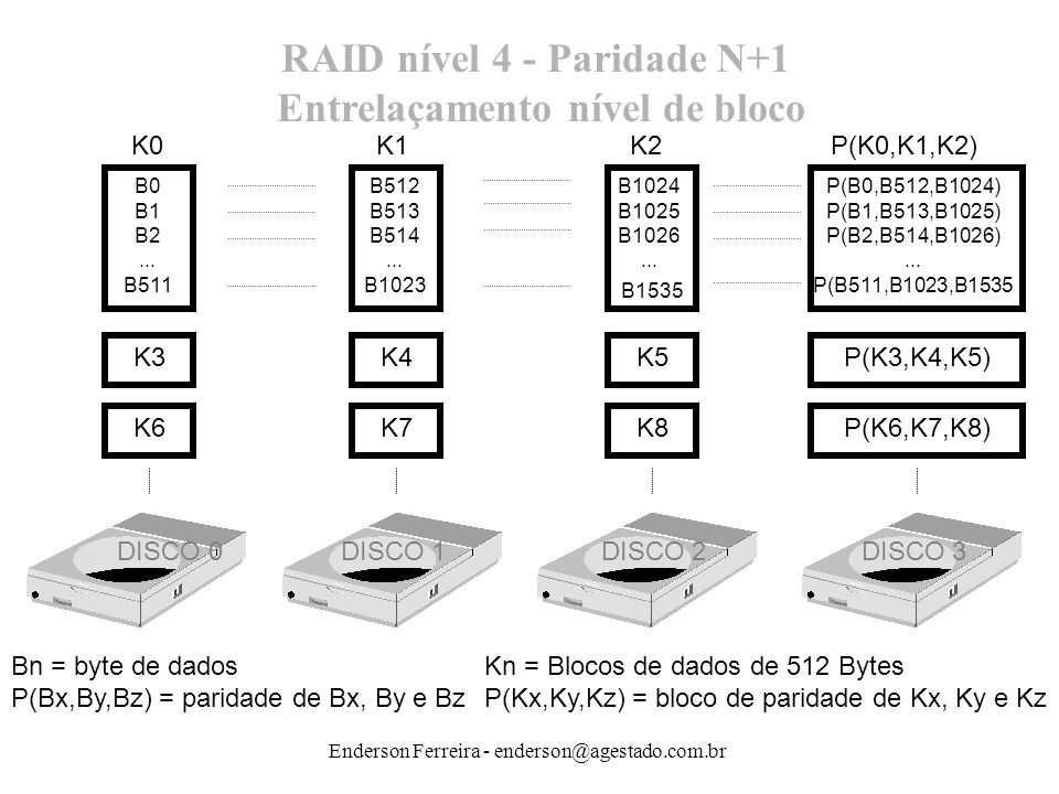 Enderson Ferreira - enderson@agestado.com.br RAID nível 4 - Paridade N+1 Entrelaçamento nível de bloco B0 B1 B2... B511 B512 B513 B514... B1023 B1024