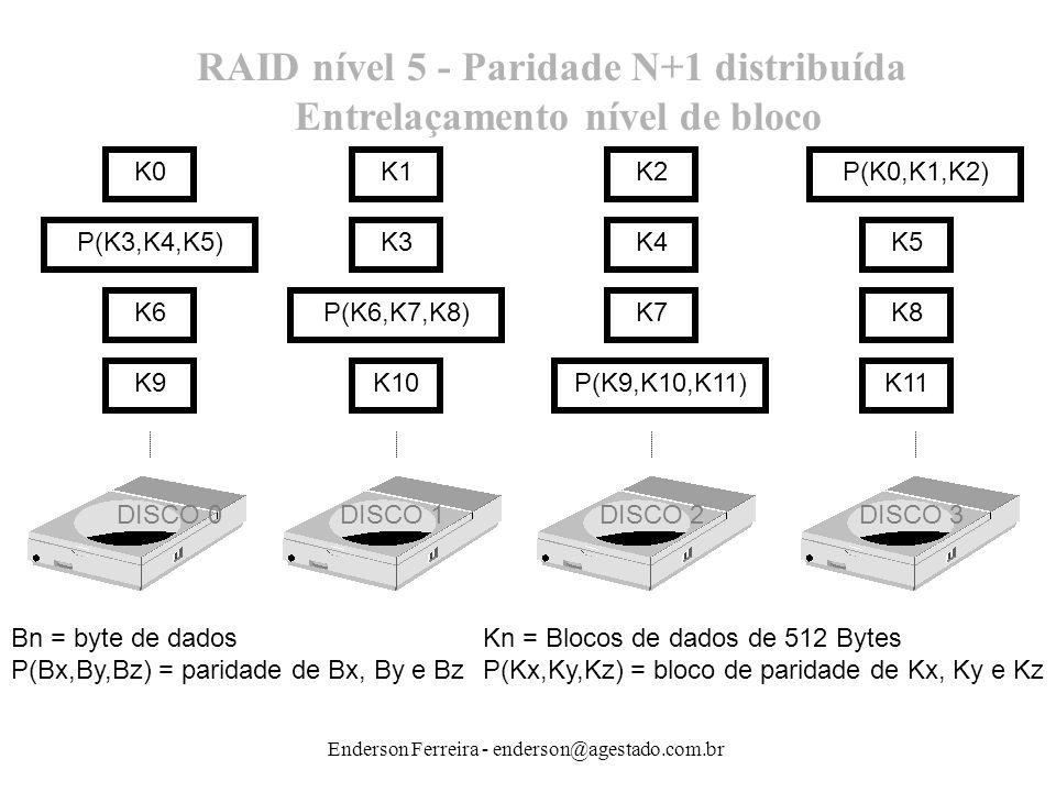 Enderson Ferreira - enderson@agestado.com.br K6K7K8P(K6,K7,K8) K9K10K11P(K9,K10,K11) DISCO 0 DISCO 1 DISCO 2 DISCO 3 K0K1K2P(K0,K1,K2) K3K4K5P(K3,K4,K