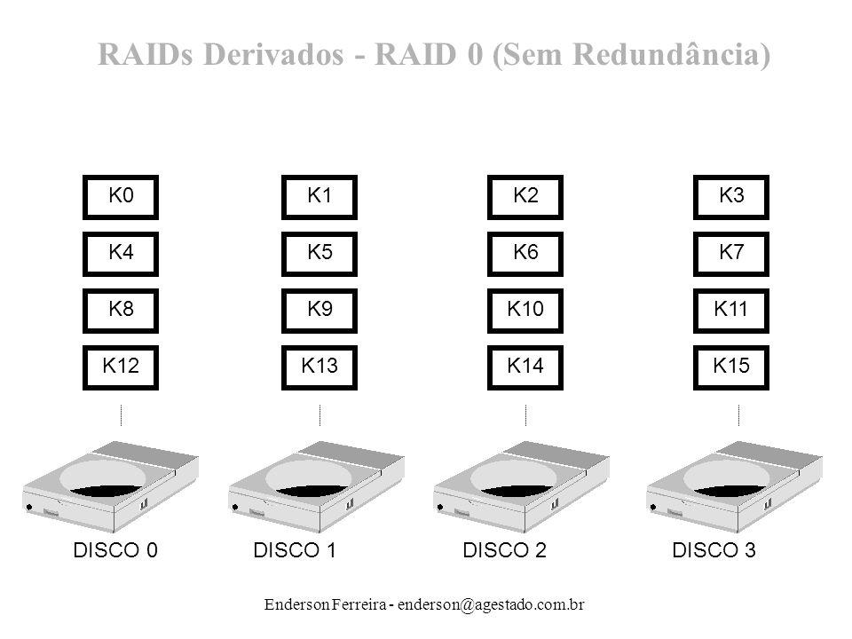 Enderson Ferreira - enderson@agestado.com.br K8K10K11 K12K13K15 DISCO 0 DISCO 1 DISCO 2 DISCO 3 K0K1K2 K5K6K7K4 K9 K14 K3 RAIDs Derivados - RAID 0 (Se