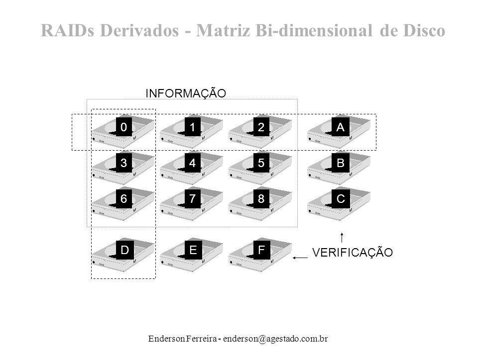 Enderson Ferreira - enderson@agestado.com.br RAIDs Derivados - Matriz Bi-dimensional de Disco 0 3 6 D 1 4 7 E 2 5 8 F A B C INFORMAÇÃO VERIFICAÇÃO