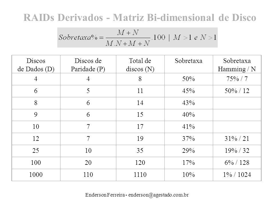 Enderson Ferreira - enderson@agestado.com.br Discos de Dados (D) Discos de Paridade (P) Total de discos (N) SobretaxaSobretaxa Hamming / N 44850%75% /