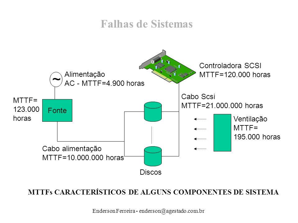 Enderson Ferreira - enderson@agestado.com.br Falhas de Sistemas MTTFs CARACTERÍSTICOS DE ALGUNS COMPONENTES DE SISTEMA ~ Fonte Alimentação AC - MTTF=4