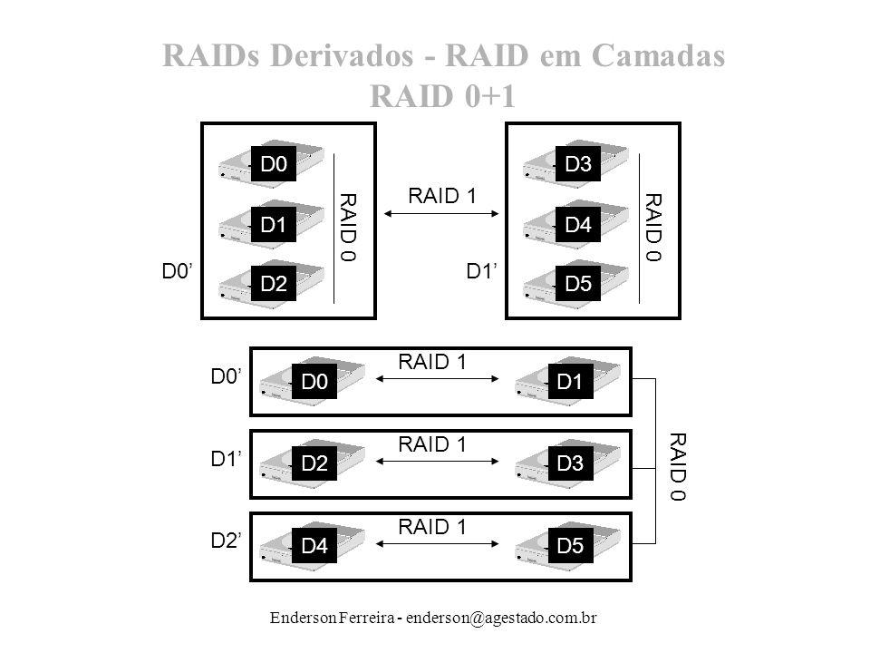 Enderson Ferreira - enderson@agestado.com.br RAIDs Derivados - RAID em Camadas RAID 0+1 D0 D1 D2 RAID 0 D3 D4 D5 RAID 0 RAID 1 D0D1 D0D1 RAID 1 D2D3 R