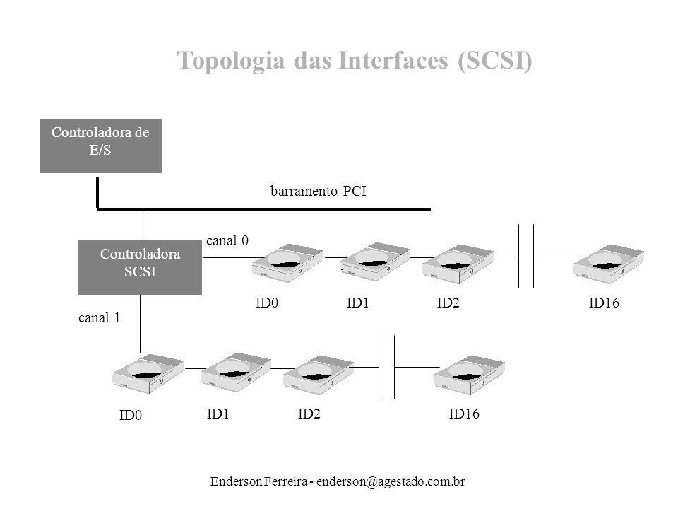 Enderson Ferreira - enderson@agestado.com.br Padrão SCSIQtde de discos suportados Tamanho máximo de cabo Velocidade do barramento Largura de barramento Taxa de transf.