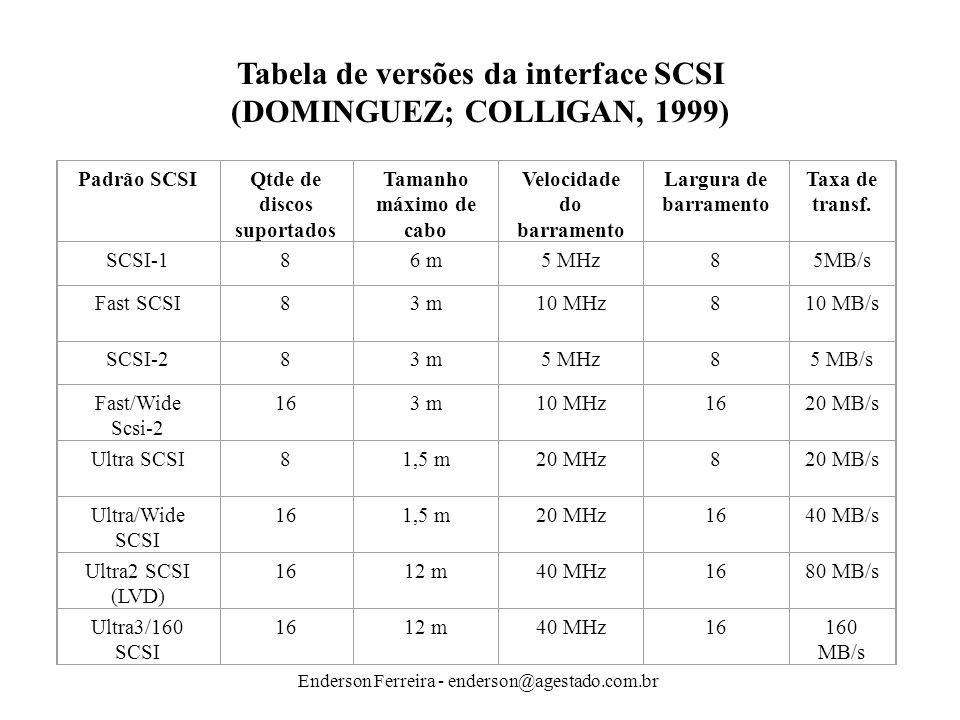 Enderson Ferreira - enderson@agestado.com.br Padrão SCSIQtde de discos suportados Tamanho máximo de cabo Velocidade do barramento Largura de barrament
