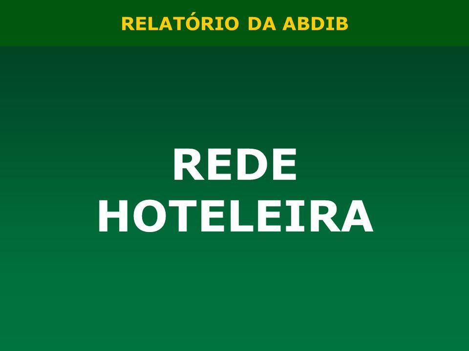 RELATÓRIO DA ABDIB REDE HOTELEIRA