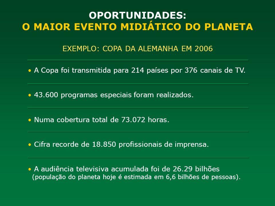 OPORTUNIDADES: O MAIOR EVENTO MIDIÁTICO DO PLANETA EXEMPLO: COPA DA ALEMANHA EM 2006 A Copa foi transmitida para 214 países por 376 canais de TV. 43.6