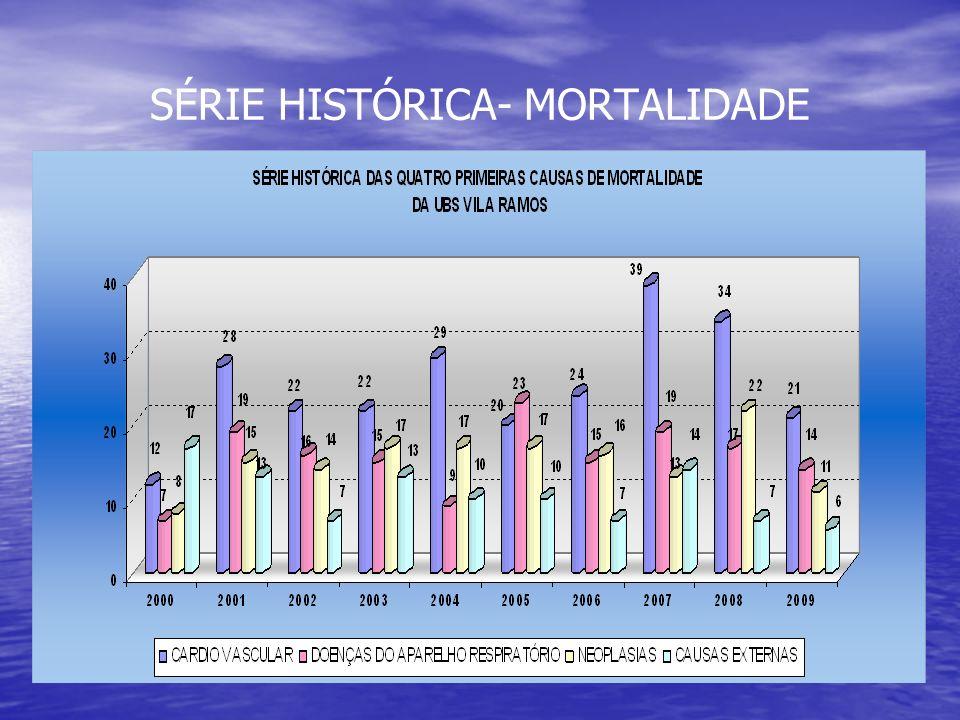 SÉRIE HISTÓRICA- MORTALIDADE