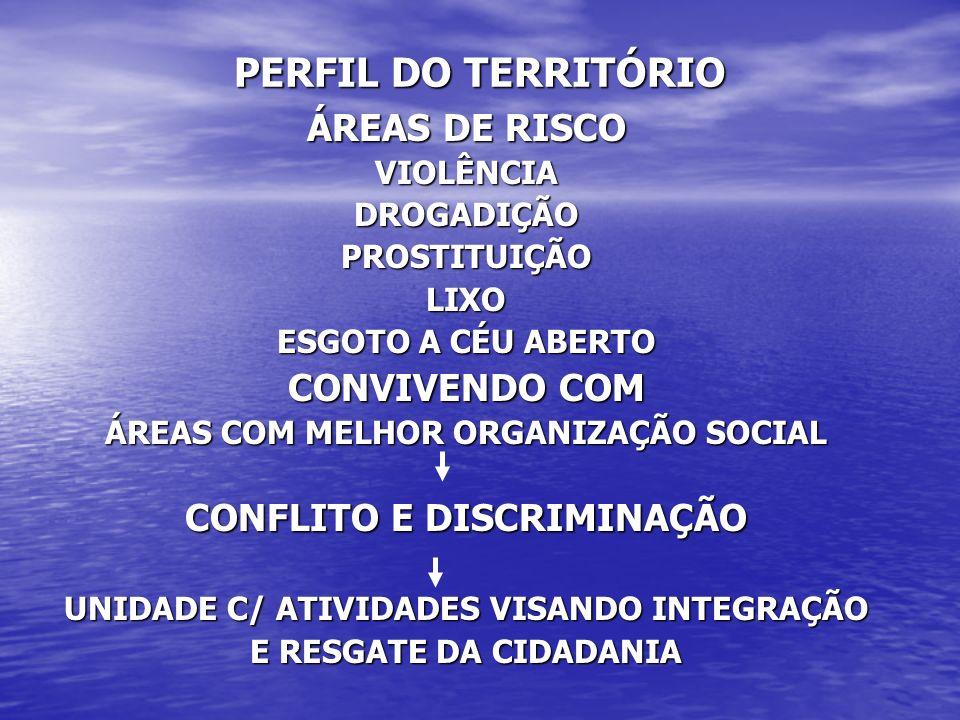 PERFIL DO TERRITÓRIO ÁREAS DE RISCO VIOLÊNCIADROGADIÇÃOPROSTITUIÇÃOLIXO ESGOTO A CÉU ABERTO CONVIVENDO COM ÁREAS COM MELHOR ORGANIZAÇÃO SOCIAL CONFLITO E DISCRIMINAÇÃO UNIDADE C/ ATIVIDADES VISANDO INTEGRAÇÃO E RESGATE DA CIDADANIA