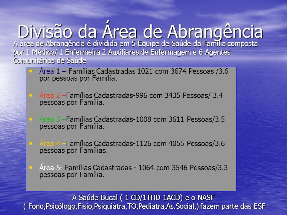 Divisão da Área de Abrangência Área 1 – Famílias Cadastradas 1021 com 3674 Pessoas /3.6 por pessoas por Família. Área 2 –Famílias Cadastradas-996 com