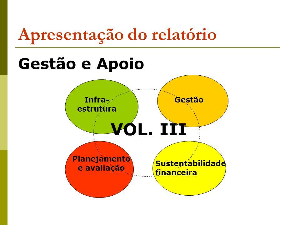 Apresentação do relatório Gestão e Apoio Infra- estrutura Gestão Planejamento e avaliação Sustentabilidade financeira VOL. III