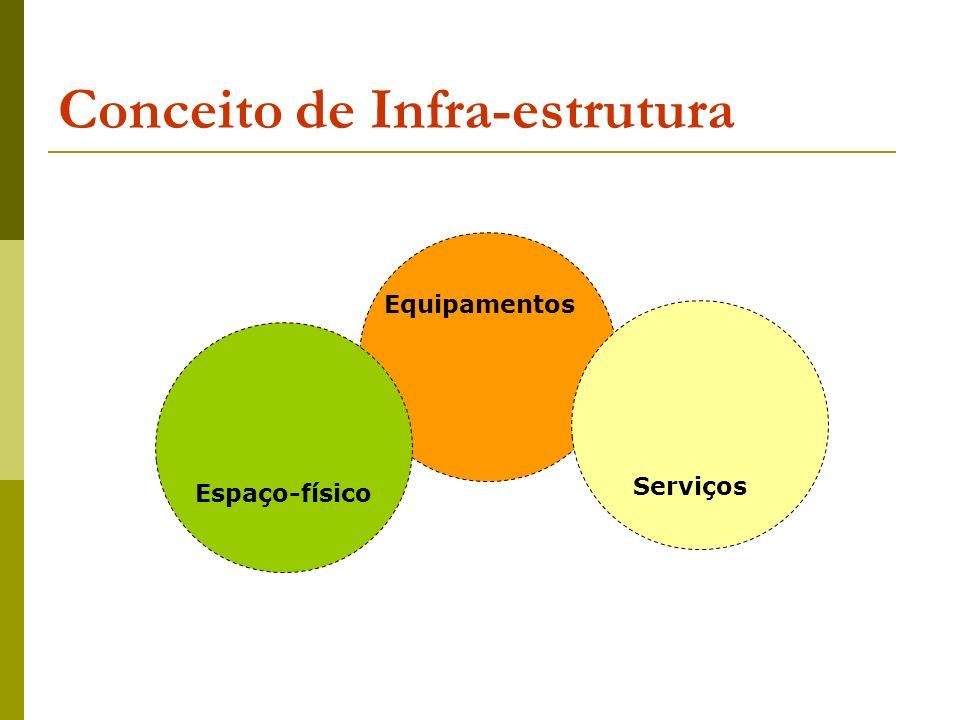 Conceito de Infra-estrutura Espaço-físico Equipamentos Serviços
