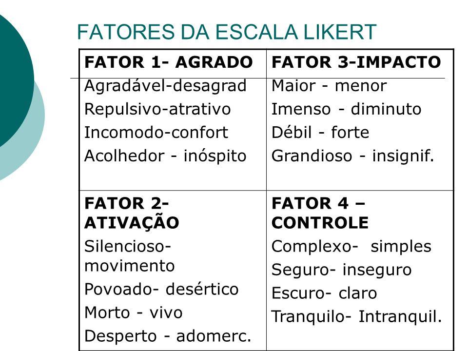 FATORES DA ESCALA LIKERT FATOR 1- AGRADO Agradável-desagrad Repulsivo-atrativo Incomodo-confort Acolhedor - inóspito FATOR 3-IMPACTO Maior - menor Ime