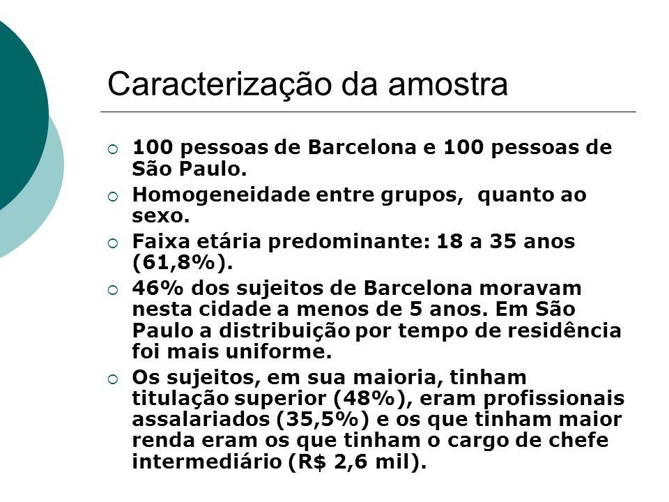 Caracterização da amostra 100 pessoas de Barcelona e 100 pessoas de São Paulo. Homogeneidade entre grupos, quanto ao sexo. Faixa etária predominante: