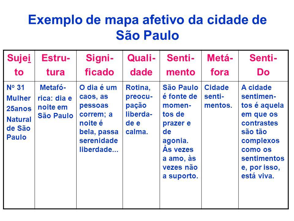 Exemplo de mapa afetivo da cidade de São Paulo Sujei to Estru- tura Signi- ficado Quali- dade Senti- mento Metá- fora Senti- Do N o 31 Mulher 25anos N