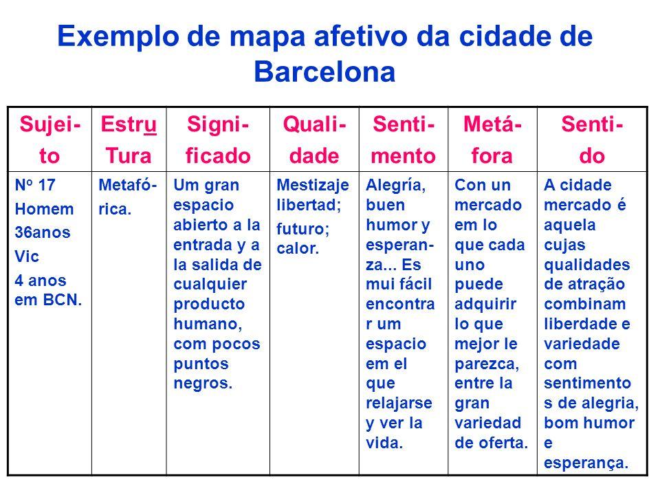 Exemplo de mapa afetivo da cidade de Barcelona Sujei- to Estru Tura Signi- ficado Quali- dade Senti- mento Metá- fora Senti- do N o 17 Homem 36anos Vi