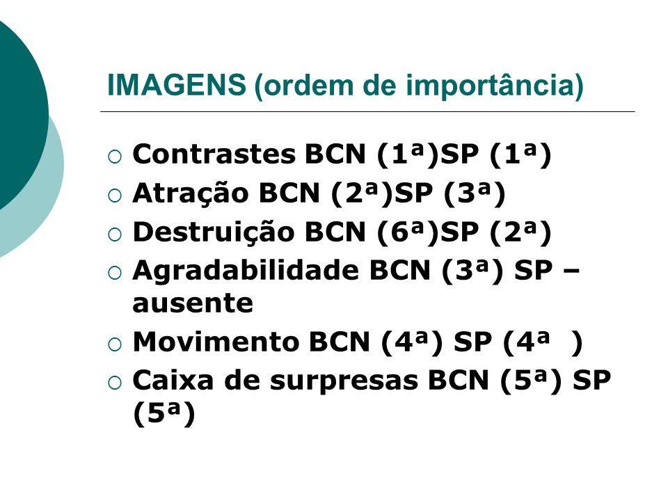 IMAGENS (ordem de importância) Contrastes BCN (1ª)SP (1ª) Atração BCN (2ª)SP (3ª) Destruição BCN (6ª)SP (2ª) Agradabilidade BCN (3ª) SP – ausente Movi