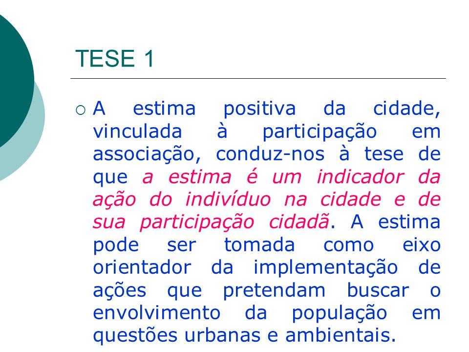 TESE 1 A estima positiva da cidade, vinculada à participação em associação, conduz-nos à tese de que a estima é um indicador da ação do indivíduo na c