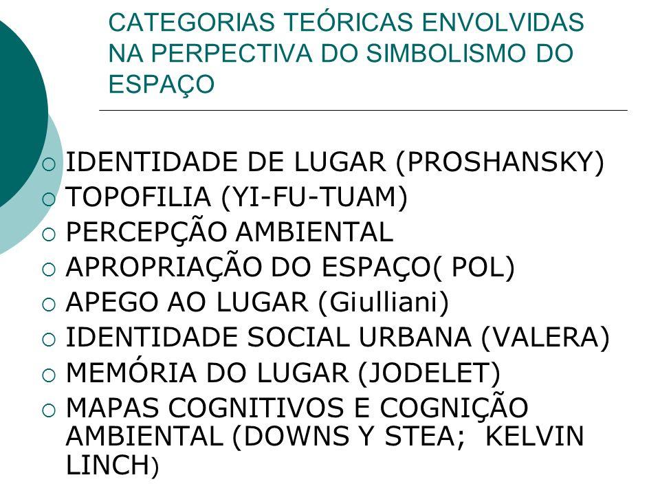 CATEGORIAS TEÓRICAS ENVOLVIDAS NA PERPECTIVA DO SIMBOLISMO DO ESPAÇO IDENTIDADE DE LUGAR (PROSHANSKY) TOPOFILIA (YI-FU-TUAM) PERCEPÇÃO AMBIENTAL APROP
