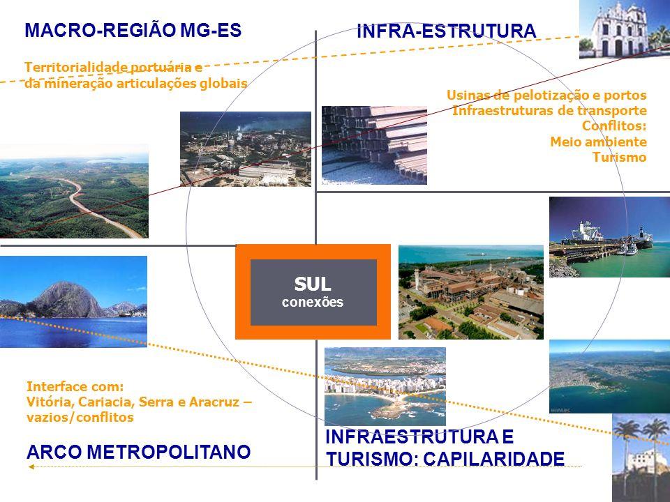 MACRO-REGIÃO MG-ES Territorialidade portuária e da mineração articulações globais INFRA-ESTRUTURA Usinas de pelotização e portos Infraestruturas de tr