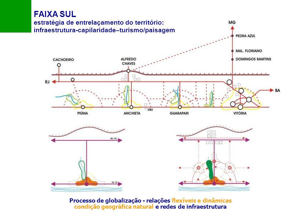 estratégia de entrelaçamento do território: infraestrutura-capilaridade–turismo/paisagem Processo de globalização - relações flexíveis e dinâmicas con